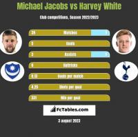 Michael Jacobs vs Harvey White h2h player stats