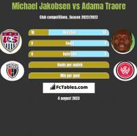 Michael Jakobsen vs Adama Traore h2h player stats
