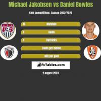 Michael Jakobsen vs Daniel Bowles h2h player stats