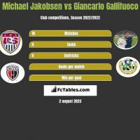 Michael Jakobsen vs Giancarlo Gallifuoco h2h player stats