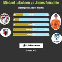 Michael Jakobsen vs James Donachie h2h player stats