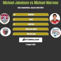 Michael Jakobsen vs Michael Marrone h2h player stats