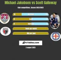 Michael Jakobsen vs Scott Galloway h2h player stats