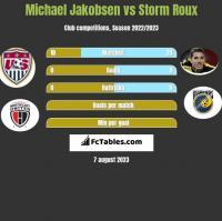 Michael Jakobsen vs Storm Roux h2h player stats