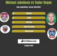 Michael Jakobsen vs Taylor Regan h2h player stats