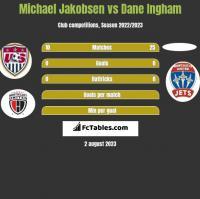 Michael Jakobsen vs Dane Ingham h2h player stats