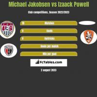 Michael Jakobsen vs Izaack Powell h2h player stats