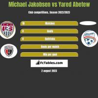 Michael Jakobsen vs Yared Abetew h2h player stats