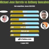 Michael Jose Barreto vs Anthony Goncalves h2h player stats