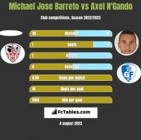 Michael Jose Barreto vs Axel N'Gando h2h player stats