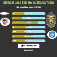 Michael Jose Barreto vs Birama Toure h2h player stats