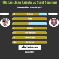 Michael Jose Barreto vs Durel Avounou h2h player stats