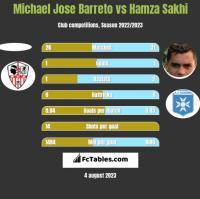 Michael Jose Barreto vs Hamza Sakhi h2h player stats