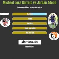 Michael Jose Barreto vs Jordan Adeoti h2h player stats