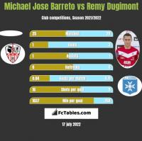 Michael Jose Barreto vs Remy Dugimont h2h player stats
