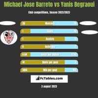 Michael Jose Barreto vs Yanis Begraoui h2h player stats