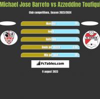 Michael Jose Barreto vs Azzeddine Toufiqui h2h player stats