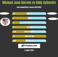 Michael Jose Barreto vs Eddy Sylvestre h2h player stats