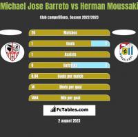 Michael Jose Barreto vs Herman Moussaki h2h player stats