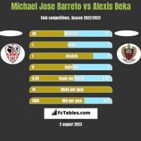 Michael Jose Barreto vs Alexis Beka h2h player stats