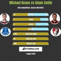 Michael Keane vs Adam Smith h2h player stats