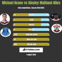 Michael Keane vs Ainsley Maitland-Niles h2h player stats