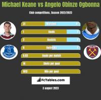Michael Keane vs Angelo Obinze Ogbonna h2h player stats