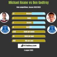 Michael Keane vs Ben Godfrey h2h player stats