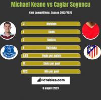 Michael Keane vs Caglar Soyuncu h2h player stats