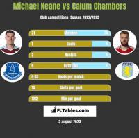 Michael Keane vs Calum Chambers h2h player stats