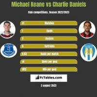 Michael Keane vs Charlie Daniels h2h player stats
