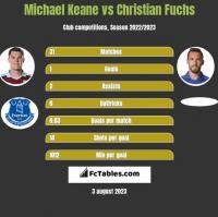 Michael Keane vs Christian Fuchs h2h player stats