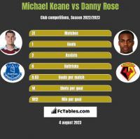 Michael Keane vs Danny Rose h2h player stats