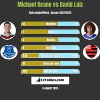 Michael Keane vs David Luiz h2h player stats