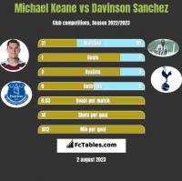 Michael Keane vs Davinson Sanchez h2h player stats