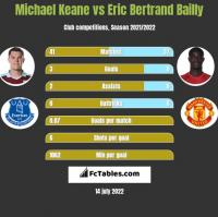 Michael Keane vs Eric Bertrand Bailly h2h player stats