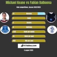 Michael Keane vs Fabian Balbuena h2h player stats