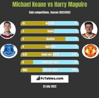 Michael Keane vs Harry Maguire h2h player stats