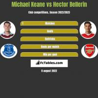 Michael Keane vs Hector Bellerin h2h player stats