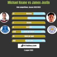 Michael Keane vs James Justin h2h player stats