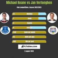 Michael Keane vs Jan Vertonghen h2h player stats