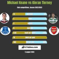 Michael Keane vs Kieran Tierney h2h player stats