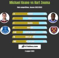 Michael Keane vs Kurt Zouma h2h player stats