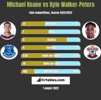 Michael Keane vs Kyle Walker-Peters h2h player stats