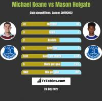 Michael Keane vs Mason Holgate h2h player stats