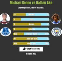 Michael Keane vs Nathan Ake h2h player stats