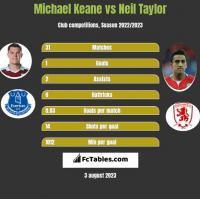 Michael Keane vs Neil Taylor h2h player stats