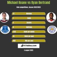 Michael Keane vs Ryan Bertrand h2h player stats