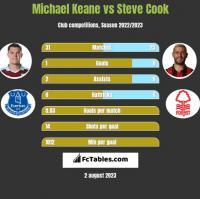Michael Keane vs Steve Cook h2h player stats