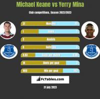 Michael Keane vs Yerry Mina h2h player stats